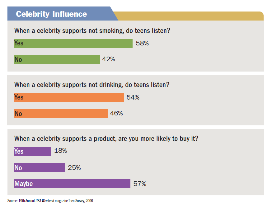 How do celebrities influence public health decisions?